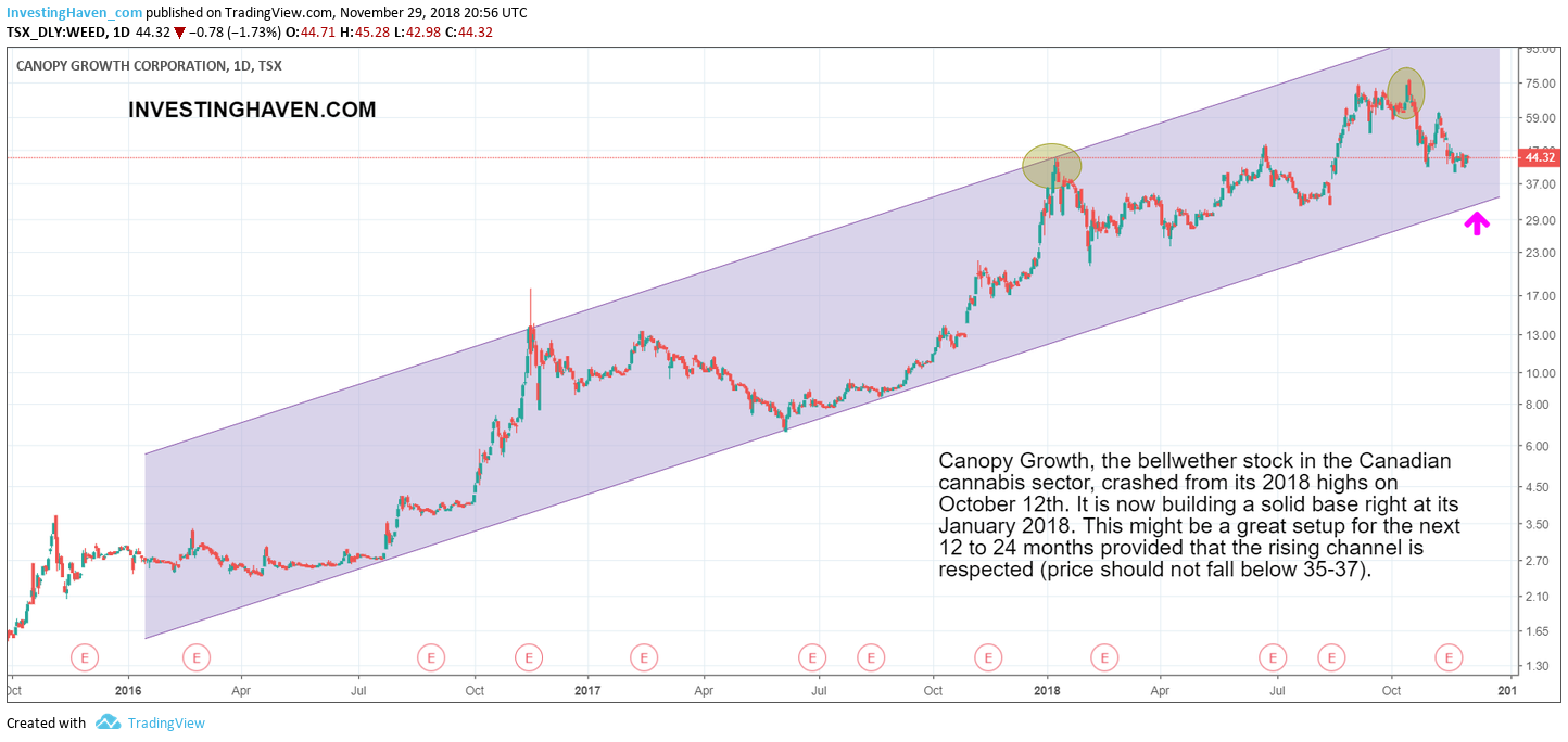 canopy growth great chart setup