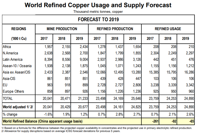 copper supply forecast 2019