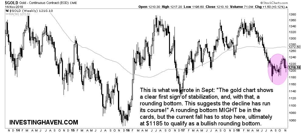 gold price november 2018
