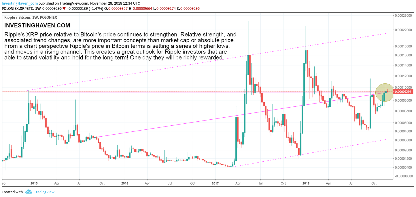 ripple relative strength