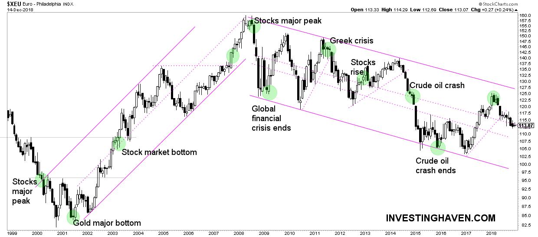 global market crash vs the euro