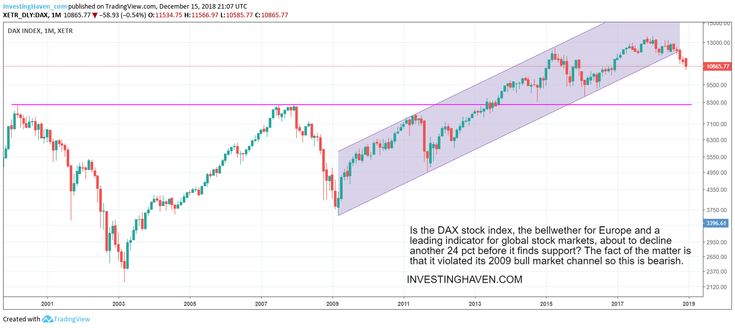 global market crash vs DAX
