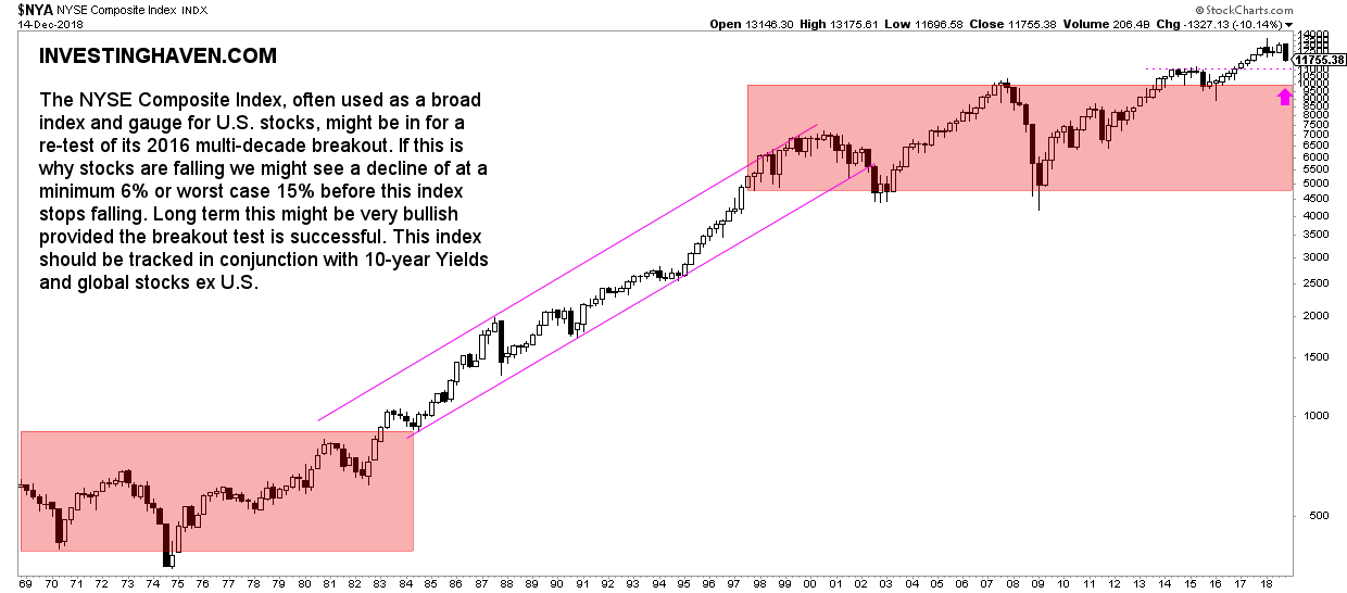 NYSE composite 50 year long term chart