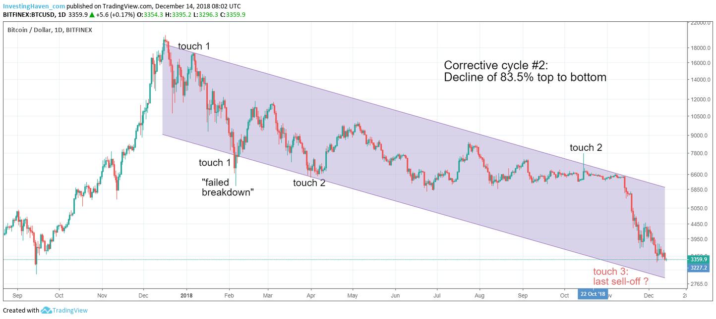 bitcoin stop falling 2019
