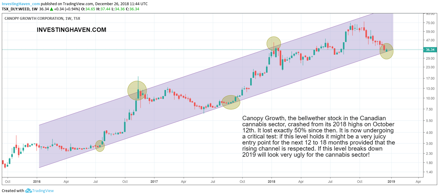 cannabis stock sector 2019