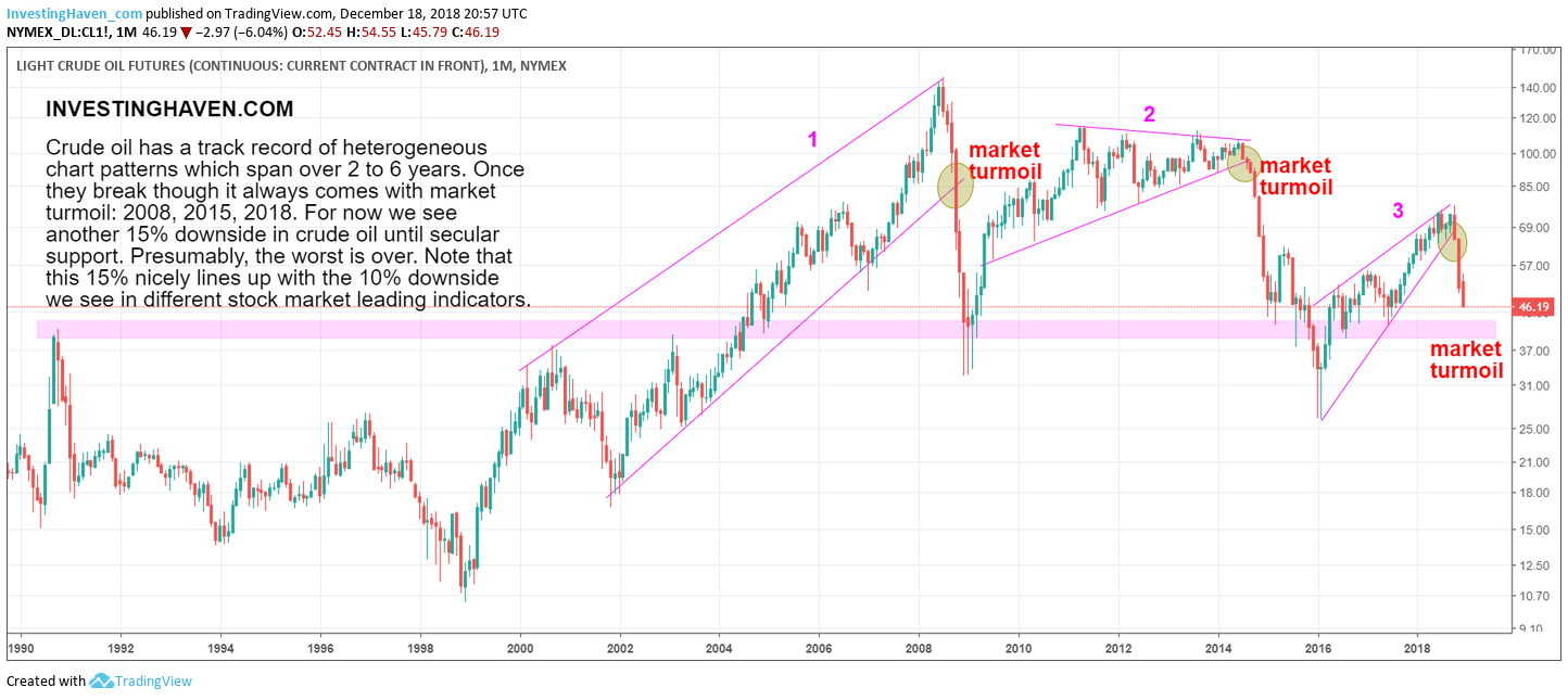 crude oil 15 pct downside 2019
