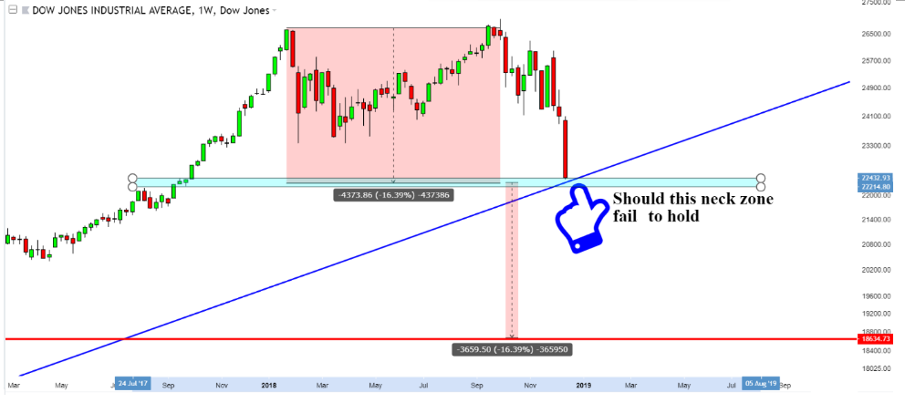 dow weekly 2019