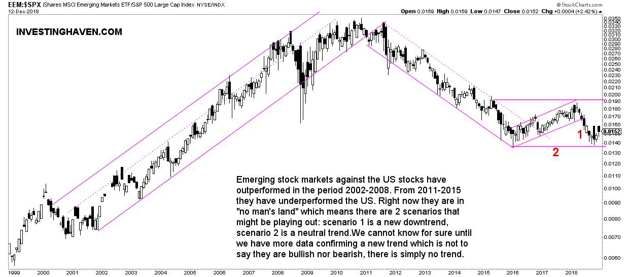 emerging stock markets vs US stocks 2019