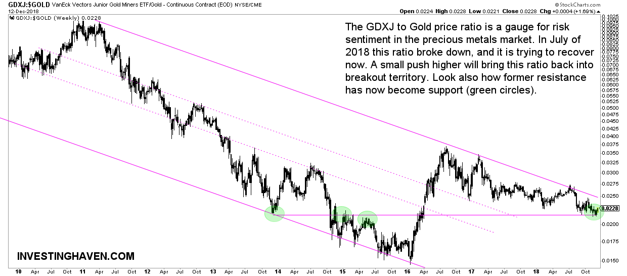 gold stocks risk sentiment