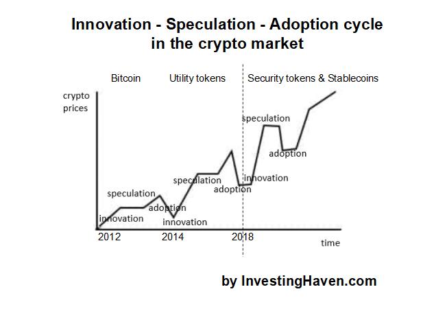 crypto market innovation speculation adoption