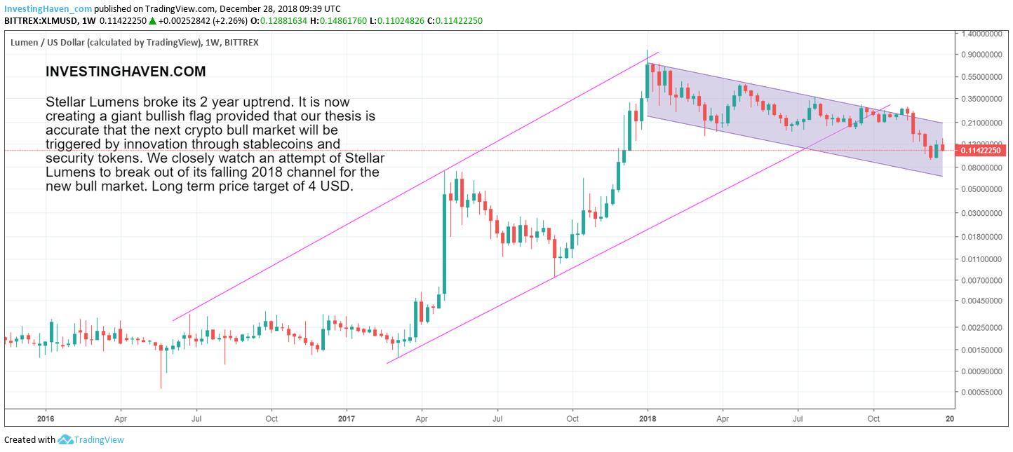 stellar lumens price forecast 2019