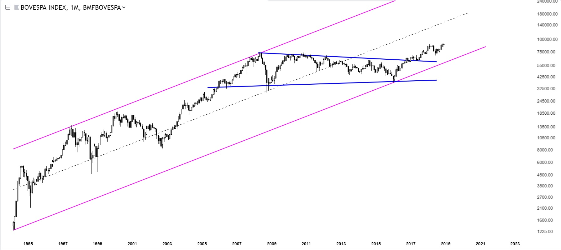 Charts Of International Stock Markets Bovespa