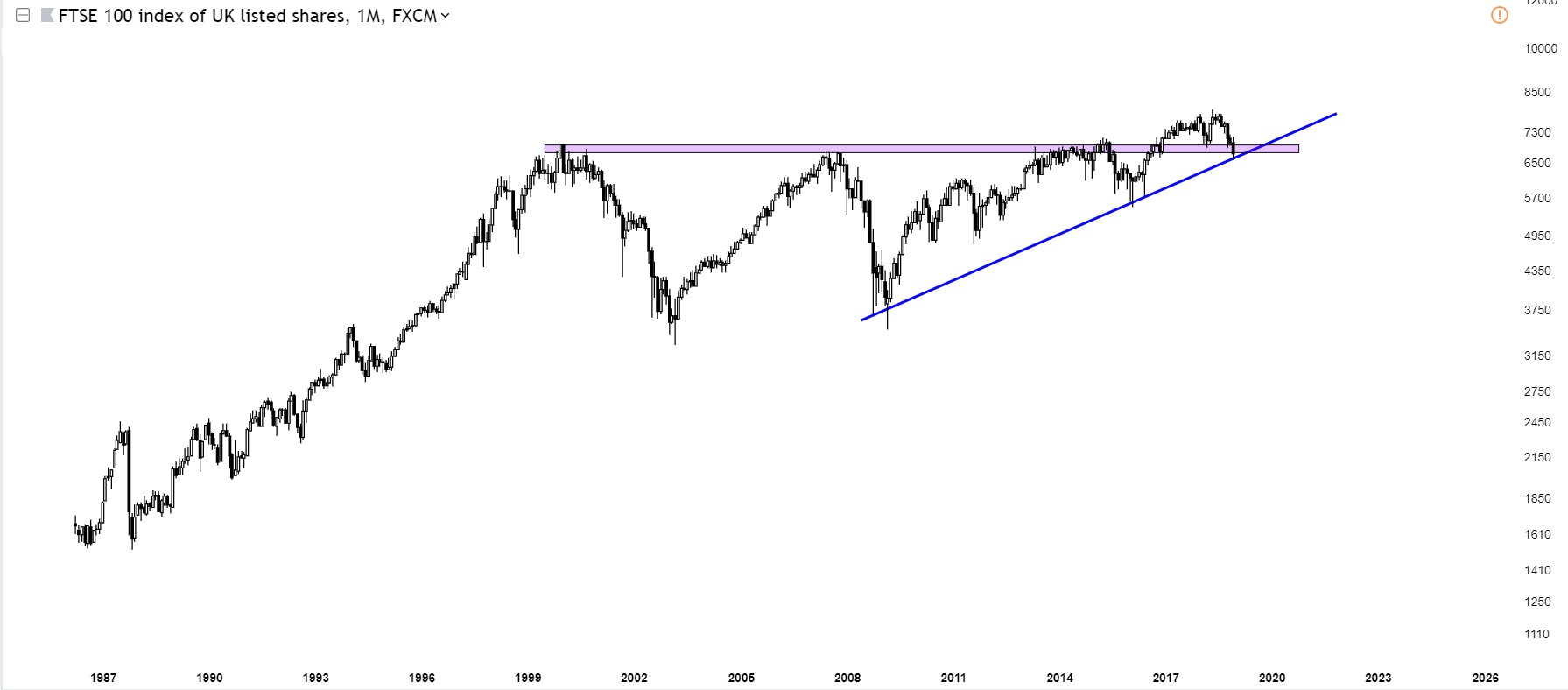 Charts Of International Stock Markets FTSE100