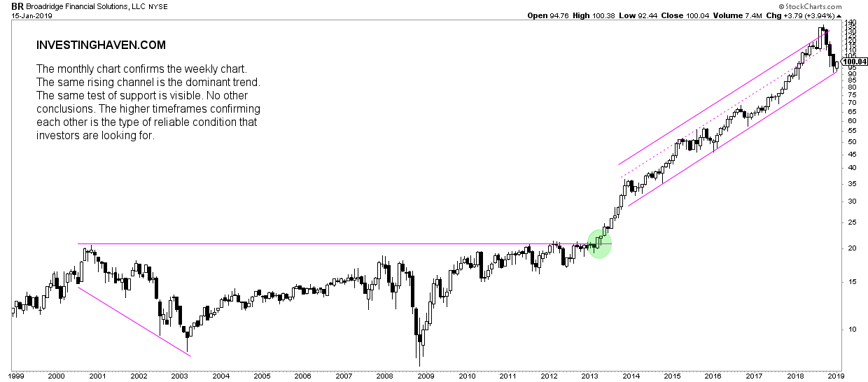 Broadridge Financial monthly chart