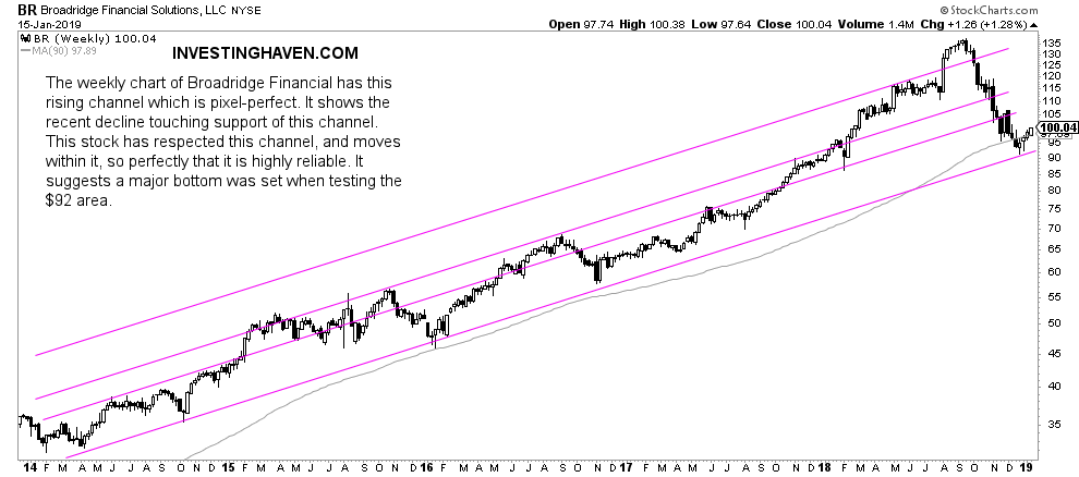 Broadridge Financial weekly chart