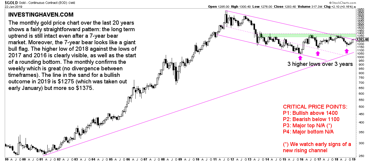 gold chart long term 20 years