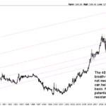 gold chart long term 40 years