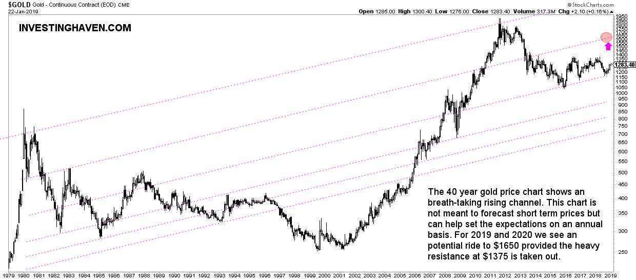 Top 3 Long Term Gold Charts Investing
