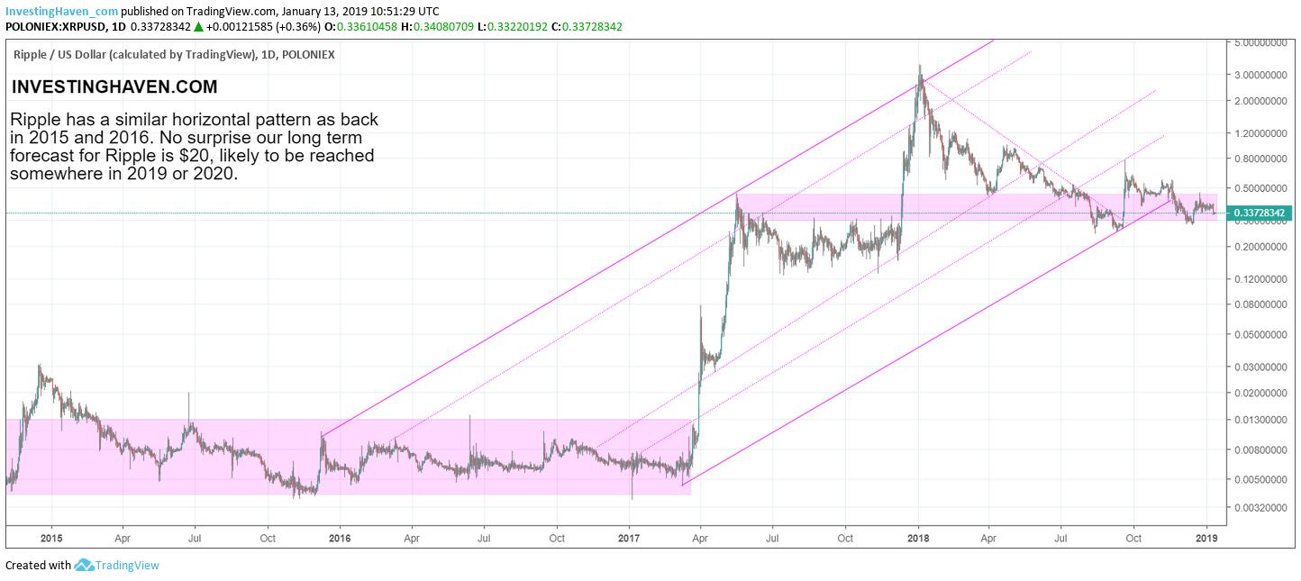 ripple xrp chart pattern