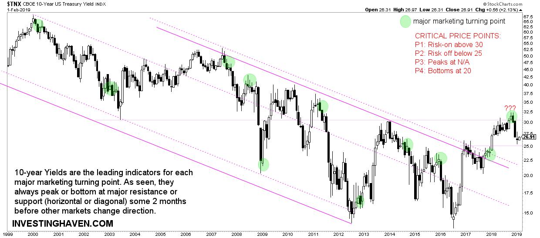 15 leading indicators tlt
