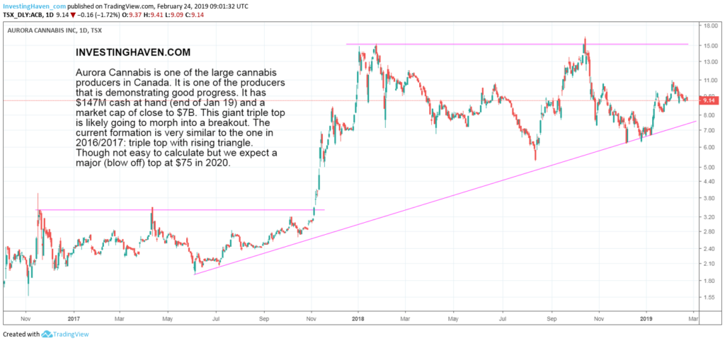 top cannabis stock forecast 2019 2020 ACB