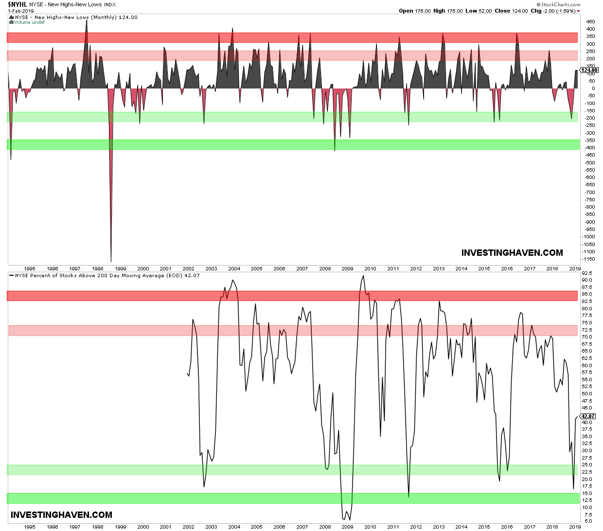 15 leading indicators nyse internals