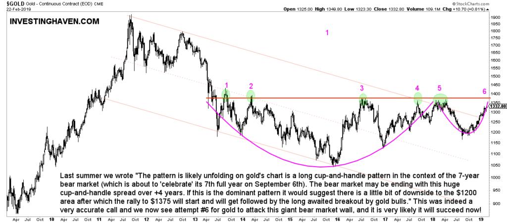 gold bear market breakout
