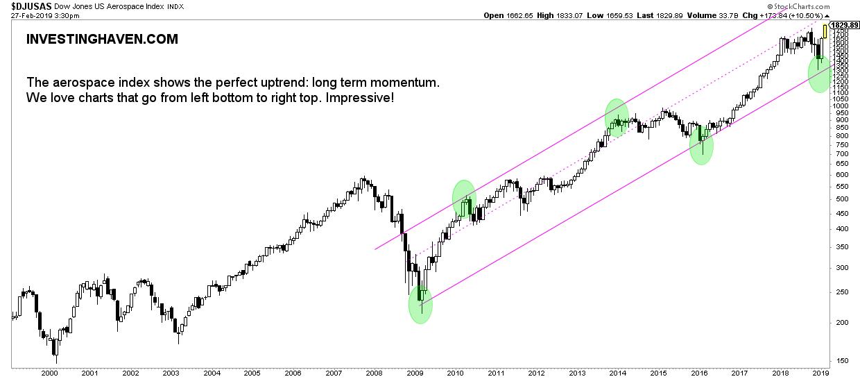 aerospace stocks monthly