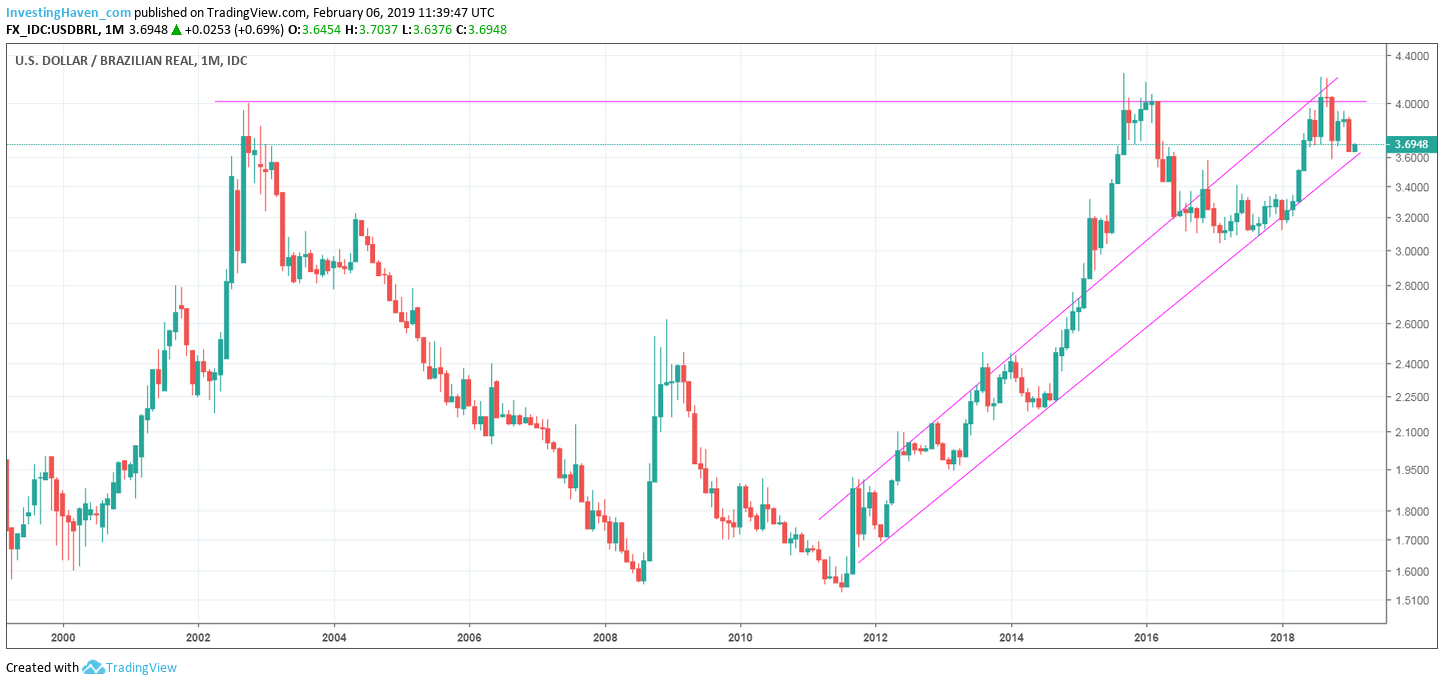 A Coffee Price Forecast For 2019 | Investing Haven