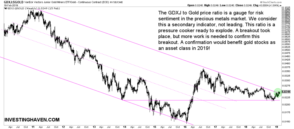 gdxj to gold price breakout