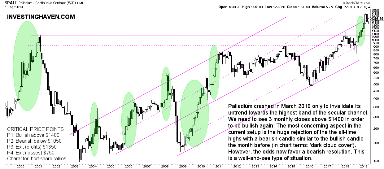 palladium forecast 2019 monthly april