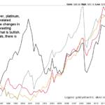 4 precious metals bull market
