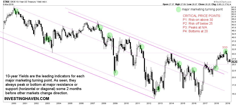 predict market turmoil yields