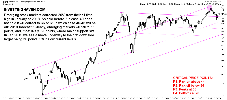 EMERGING Stock Markets
