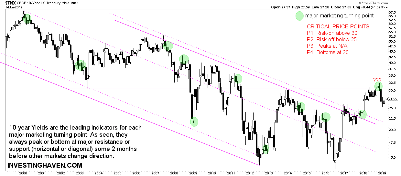 yields long term chart