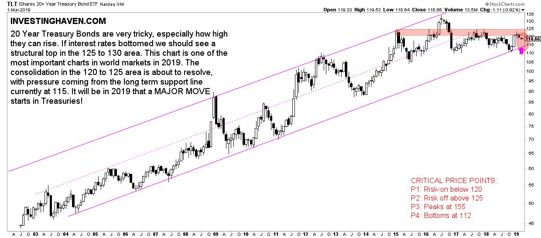 bonds long term chart