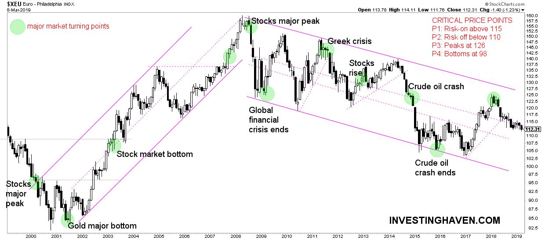 predict market turmoil euro