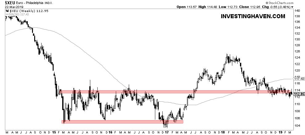 euro chart april 2019