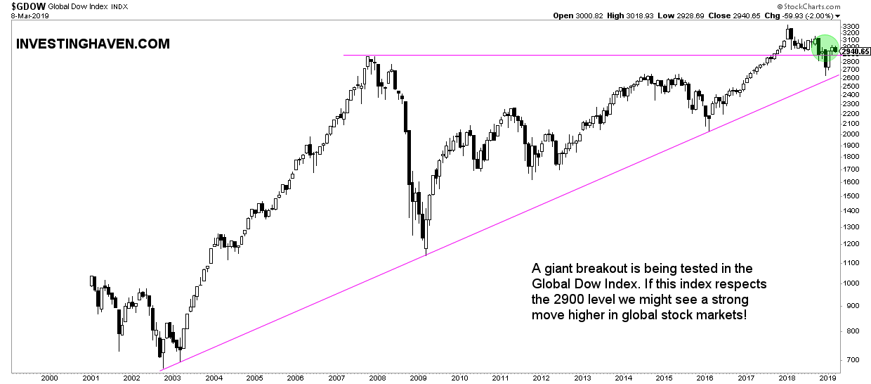predict market turmoil global dow