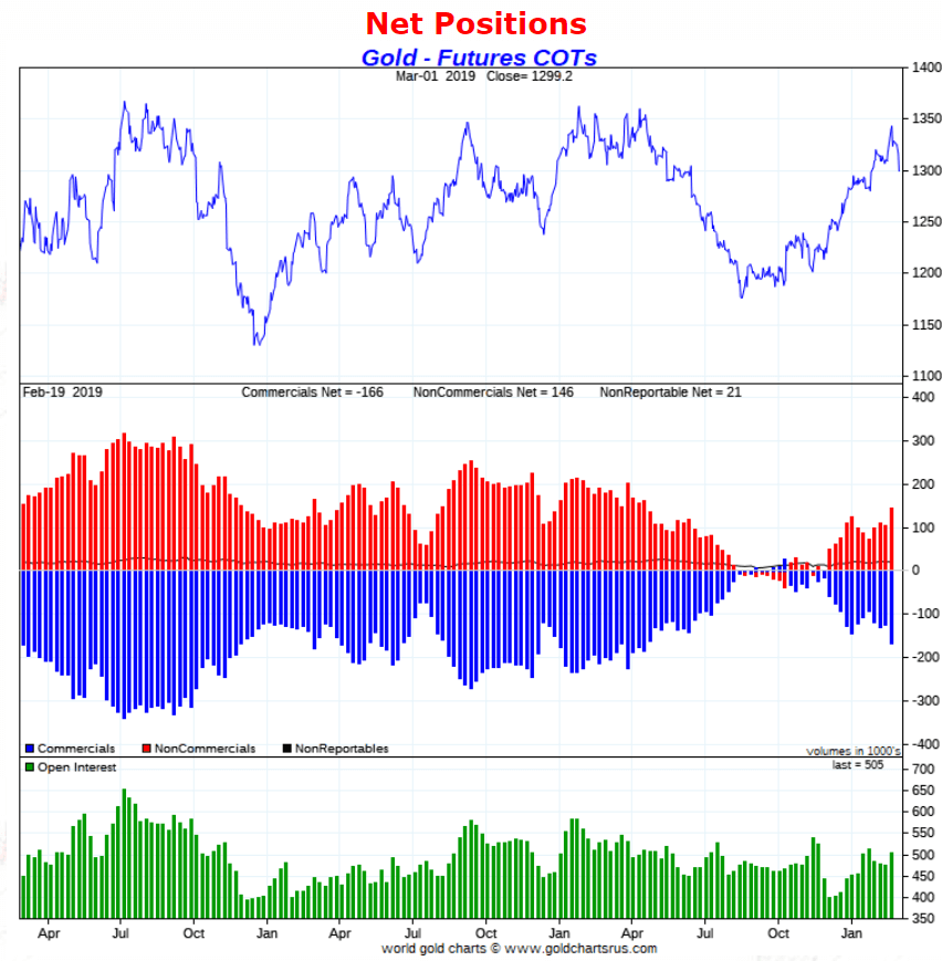 gold COT March 2019