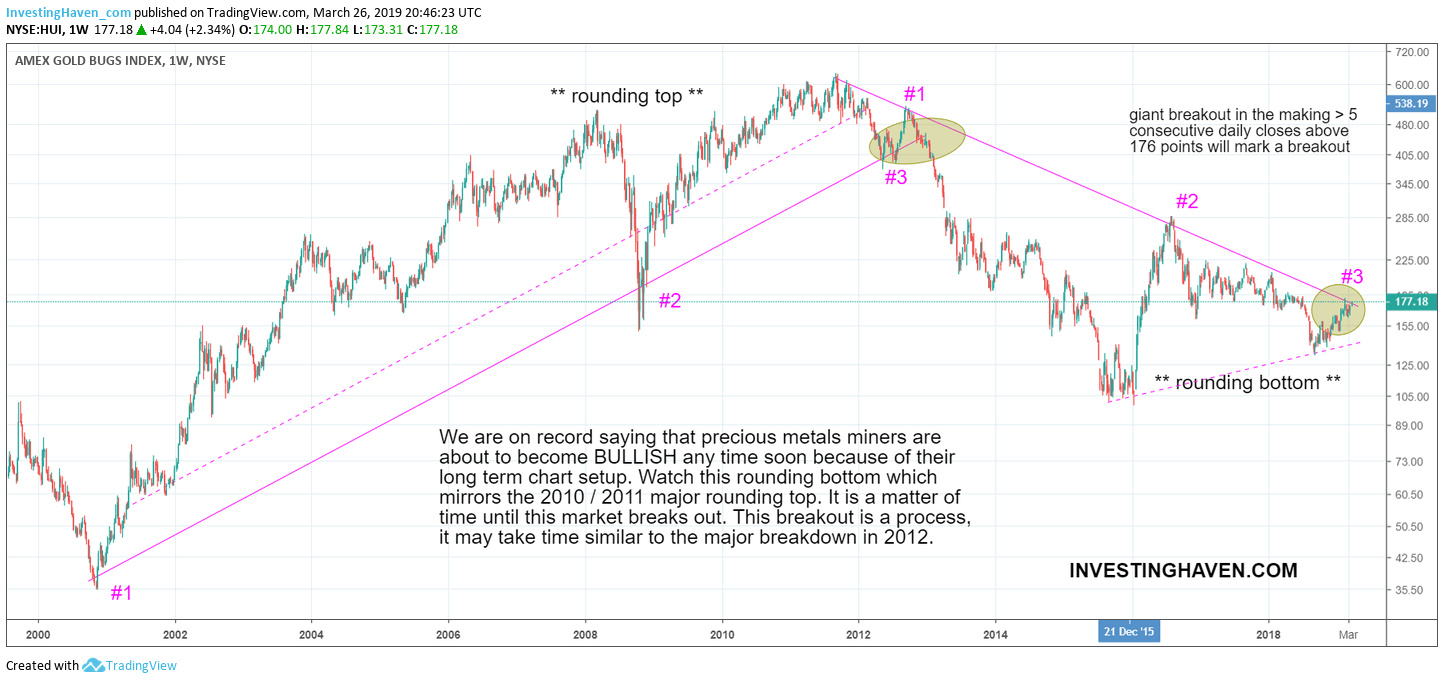 gold silver miners breakout