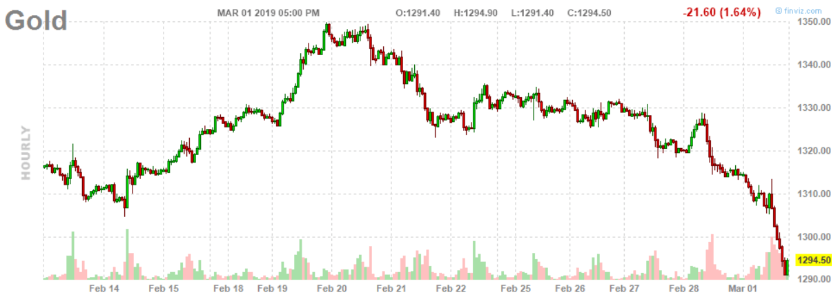 gold price hourly