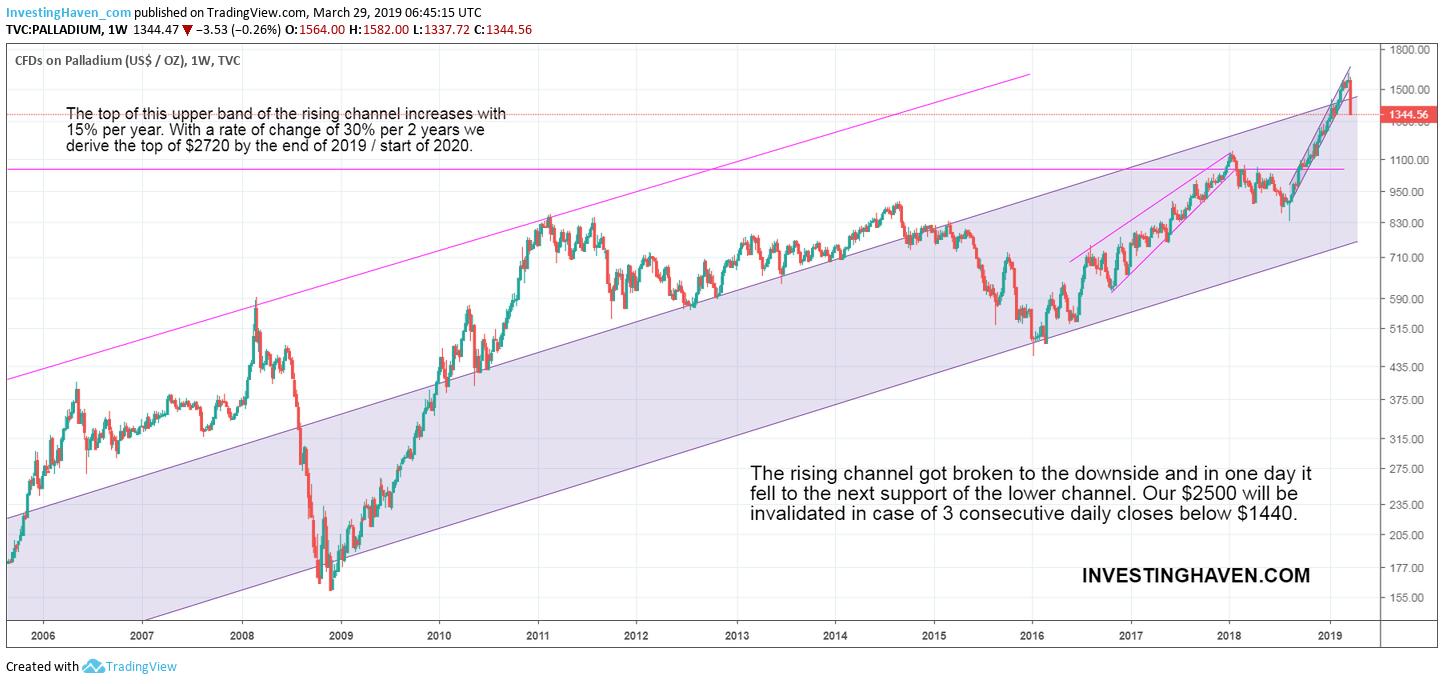 palladium crash 2019