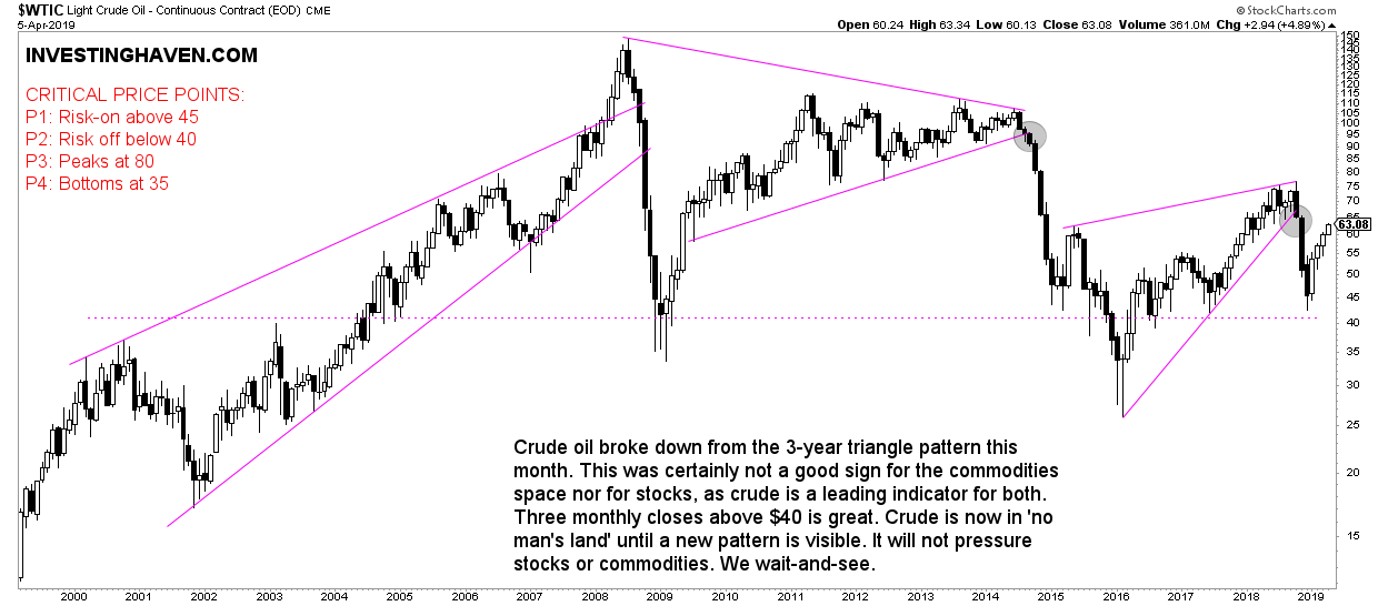 crude oil leading indicator