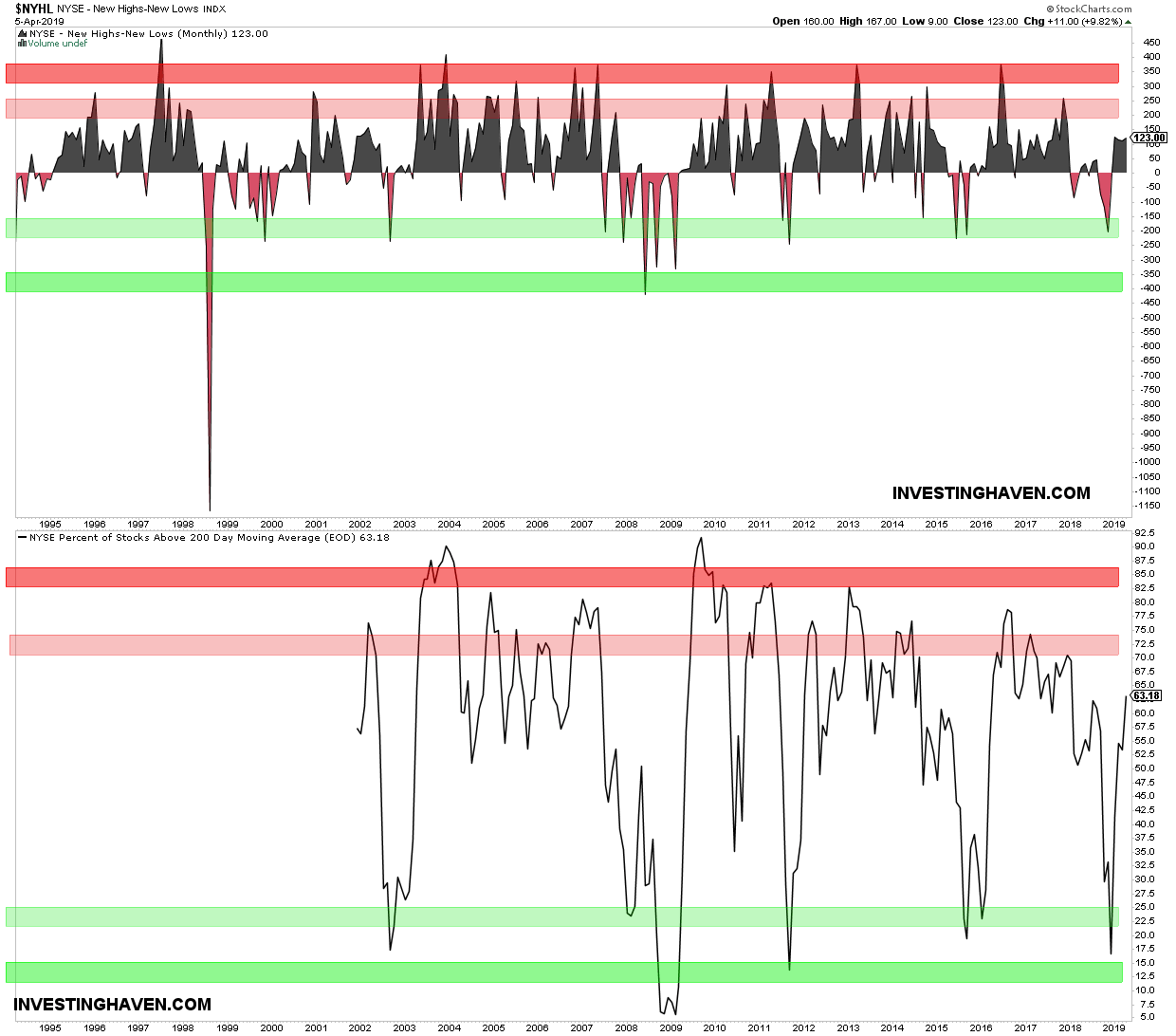nyse internals leading indicator