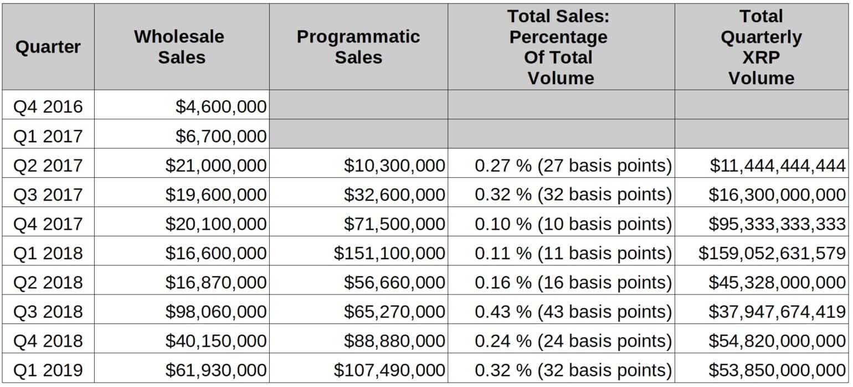 ripple xrp sales Q1 2019