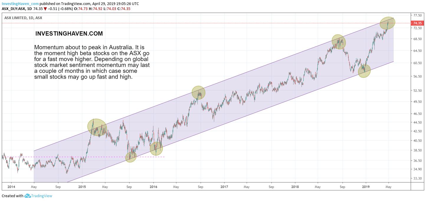 australian stock forecast 2019