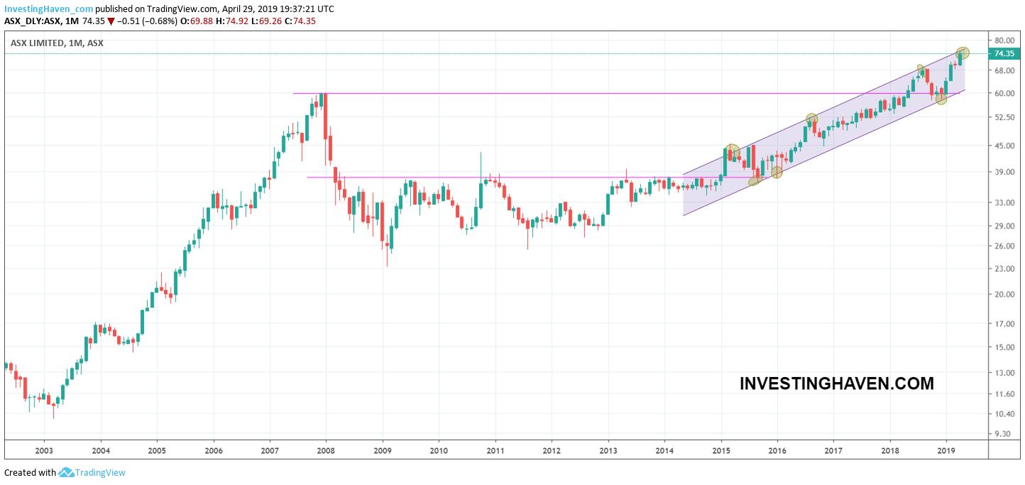 australian stock market forecast 2019