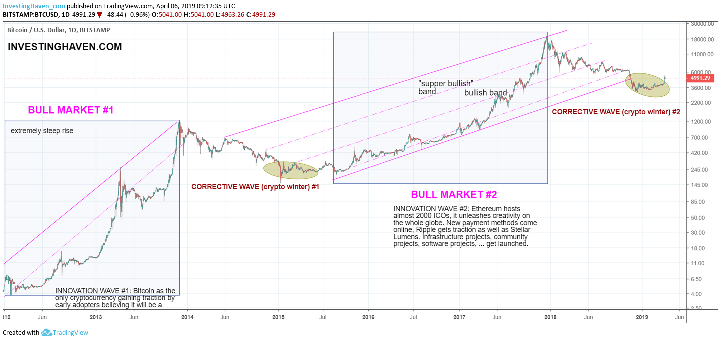 cryptocurrency chart