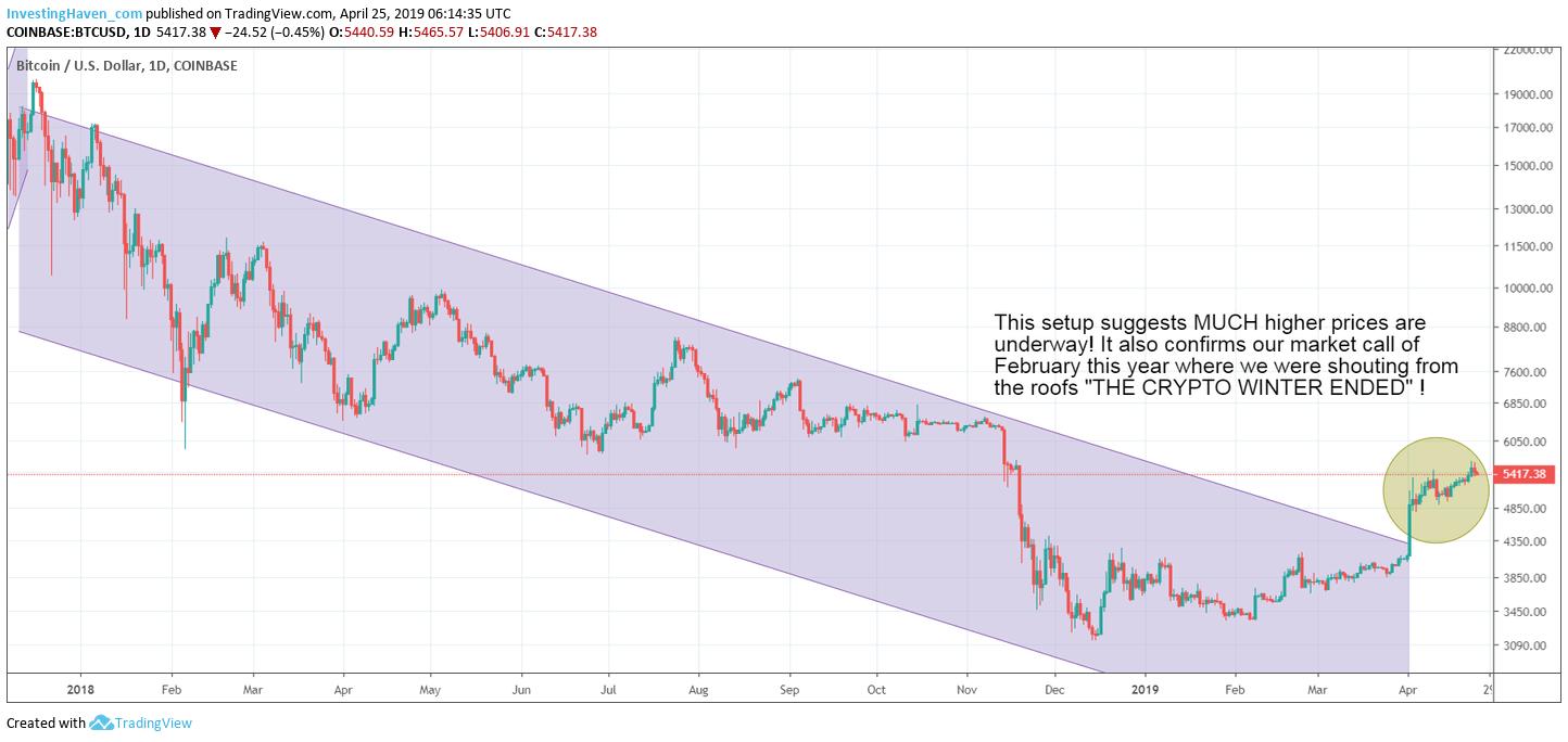 bitcoin higher